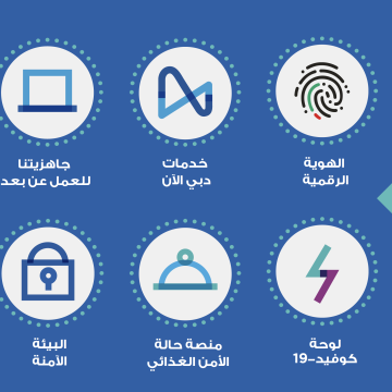 """صور: إنجازات """"دبي الذكية"""" خلال العمل عن بعد"""