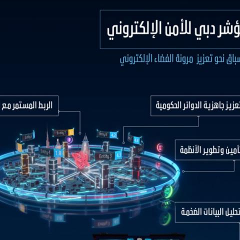 """صور: """"مؤشر دبي للأمن الإلكتروني""""..الأول من نوعه في العالم"""